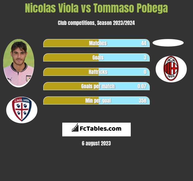Nicolas Viola vs Tommaso Pobega h2h player stats