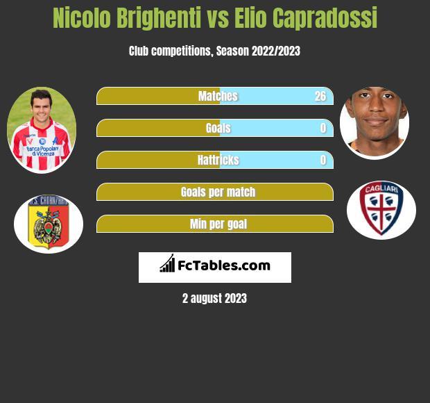 Nicolo Brighenti vs Elio Capradossi infographic
