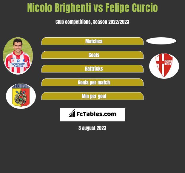 Nicolo Brighenti vs Felipe Curcio infographic