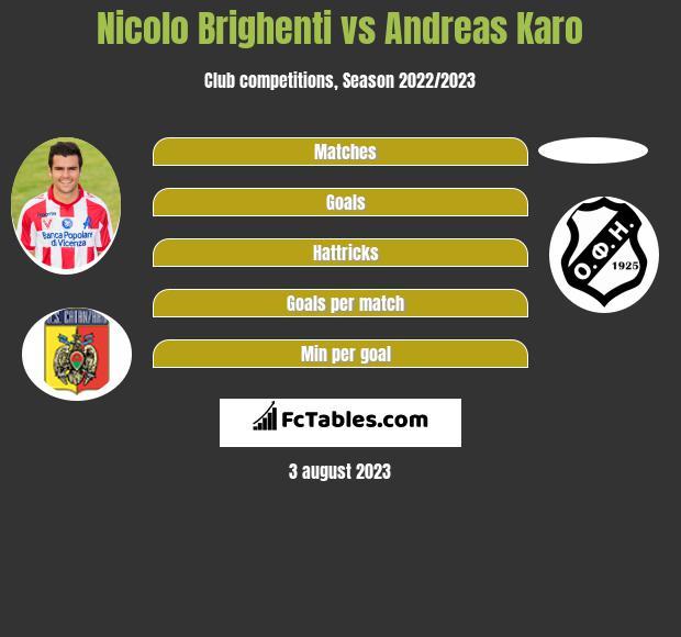 Nicolo Brighenti vs Andreas Karo infographic