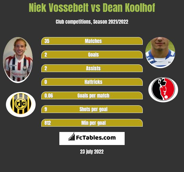 Niek Vossebelt infographic statistics for Almere City FC