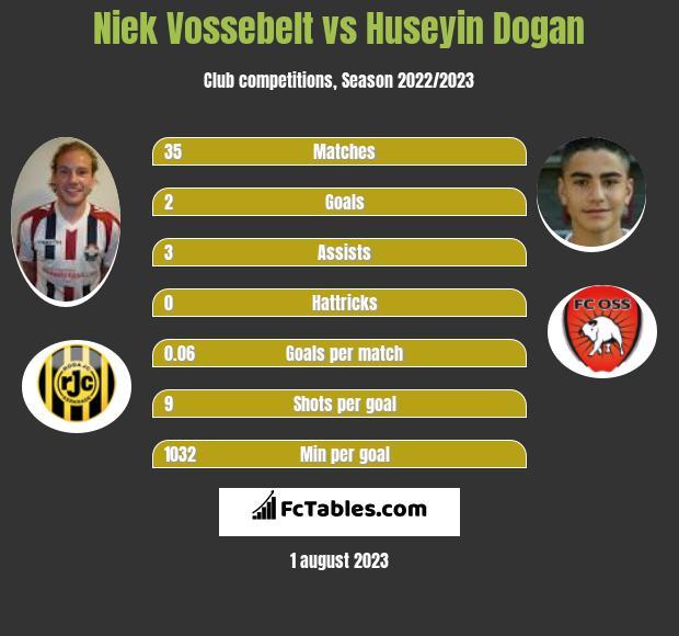 Niek Vossebelt vs Huseyin Dogan h2h player stats