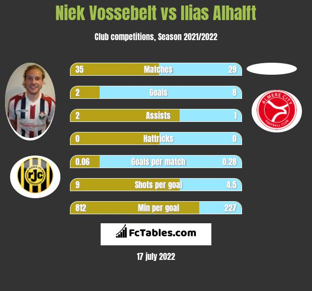 Niek Vossebelt vs Ilias Alhalft infographic