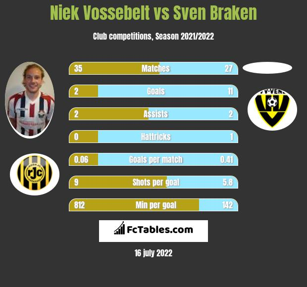 Niek Vossebelt vs Sven Braken h2h player stats