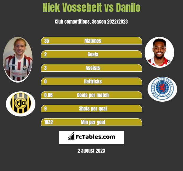 Niek Vossebelt vs Danilo h2h player stats