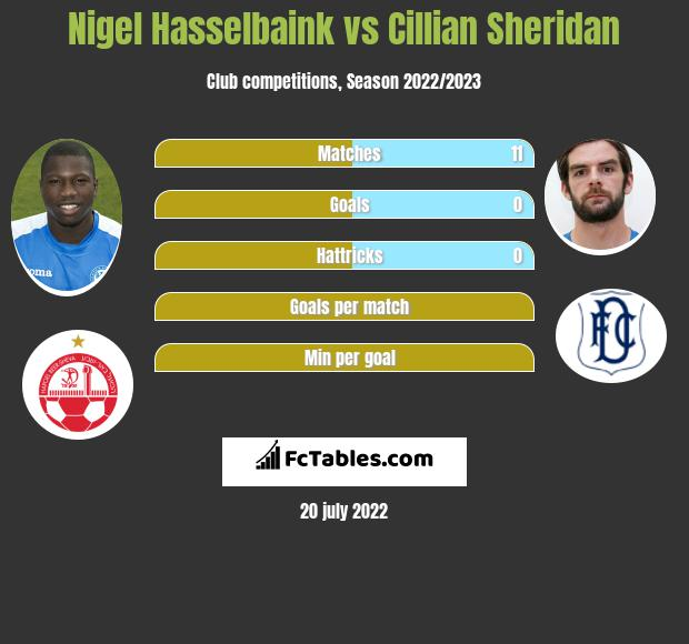 Nigel Hasselbaink vs Cillian Sheridan h2h player stats