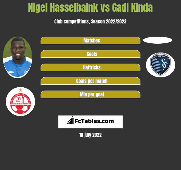 Nigel Hasselbaink vs Gadi Kinda infographic