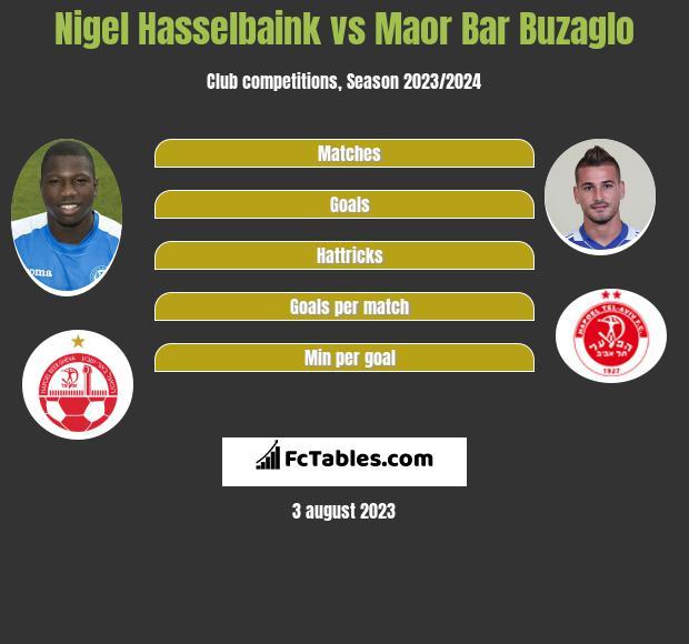 Nigel Hasselbaink vs Maor Bar Buzaglo infographic