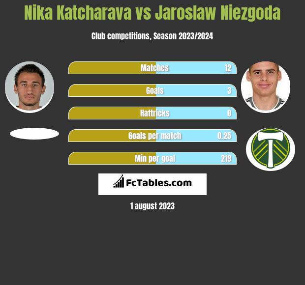 Nika Katcharava vs Jaroslaw Niezgoda h2h player stats