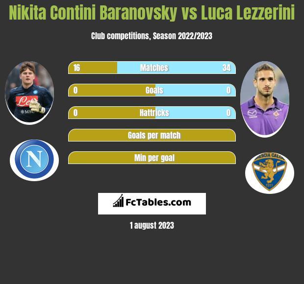 Nikita Contini Baranovsky vs Luca Lezzerini infographic