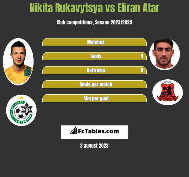 Nikita Rukavytsya vs Eliran Atar h2h player stats