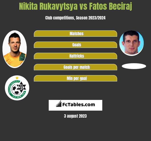 Nikita Rukavytsya vs Fatos Beciraj h2h player stats