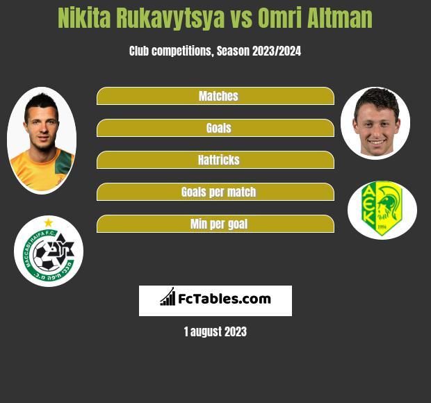 Nikita Rukavytsya vs Omri Altman infographic