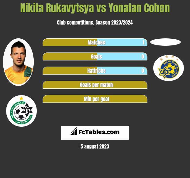 Nikita Rukavytsya vs Yonatan Cohen h2h player stats