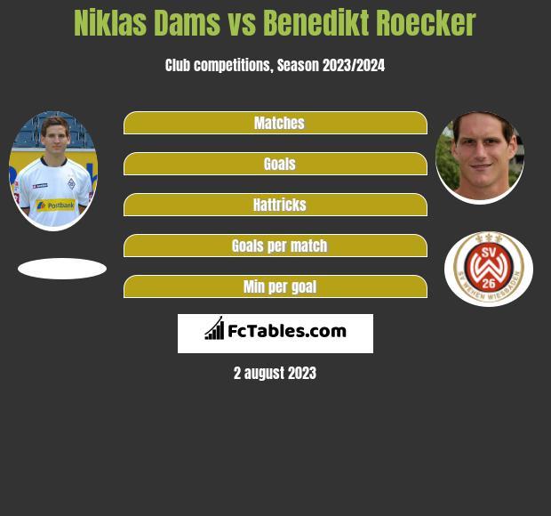 Niklas Dams vs Benedikt Roecker infographic