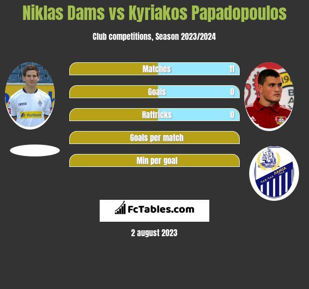 Niklas Dams vs Kyriakos Papadopoulos infographic