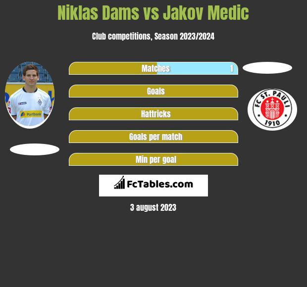 Niklas Dams vs Jakov Medic infographic