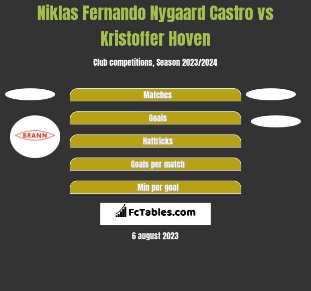 Niklas Fernando Nygaard Castro vs Kristoffer Hoven h2h player stats