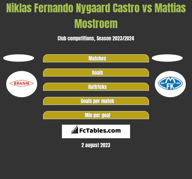 Niklas Fernando Nygaard Castro vs Mattias Mostroem h2h player stats