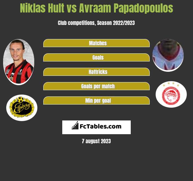 Niklas Hult vs Avraam Papadopoulos infographic