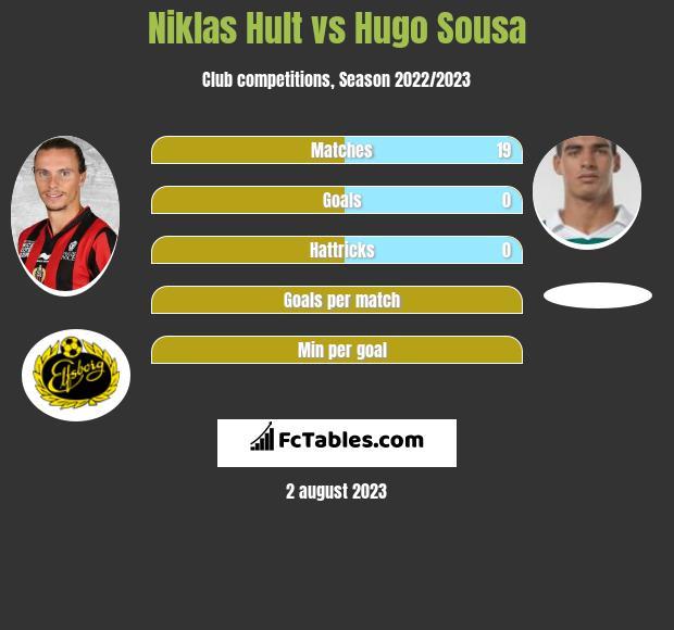 Niklas Hult vs Hugo Sousa infographic