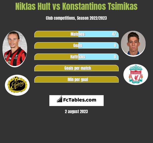 Niklas Hult vs Konstantinos Tsimikas infographic