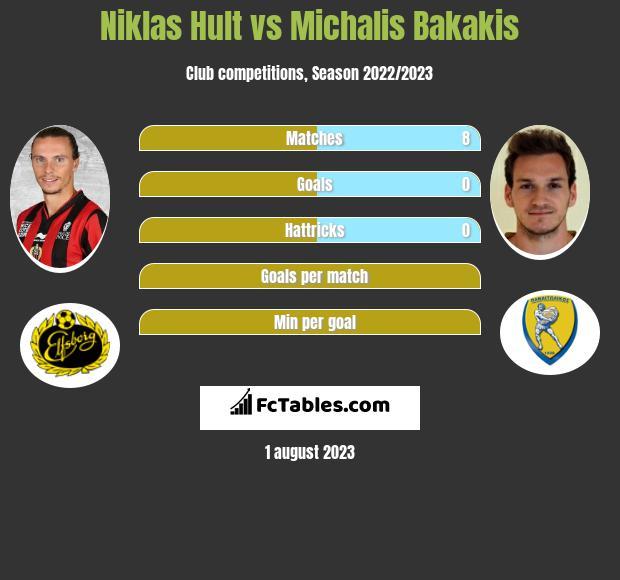 Niklas Hult vs Michalis Bakakis infographic