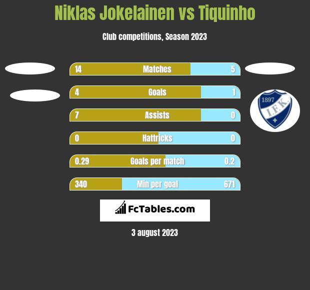 Niklas Jokelainen vs Tiquinho h2h player stats