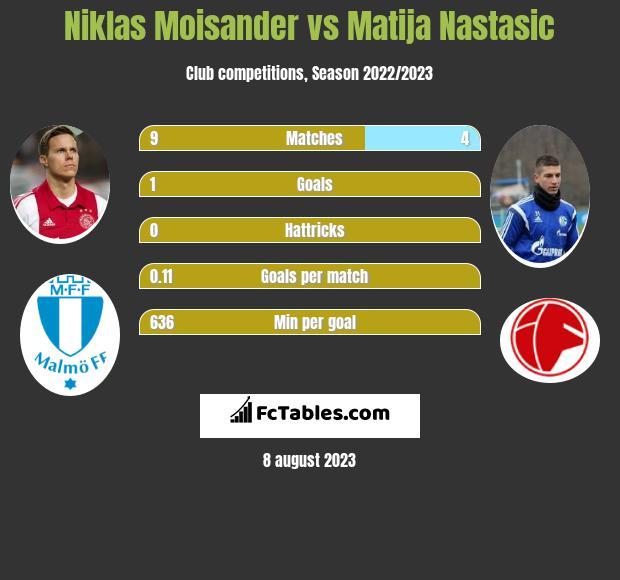 Niklas Moisander vs Matija Nastasić infographic