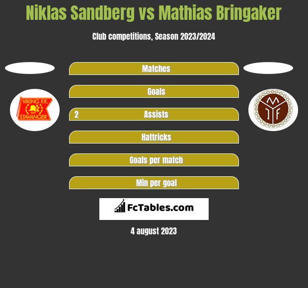 Niklas Sandberg vs Mathias Bringaker h2h player stats