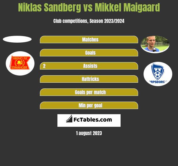 Niklas Sandberg vs Mikkel Maigaard h2h player stats