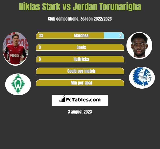 Niklas Stark vs Jordan Torunarigha infographic