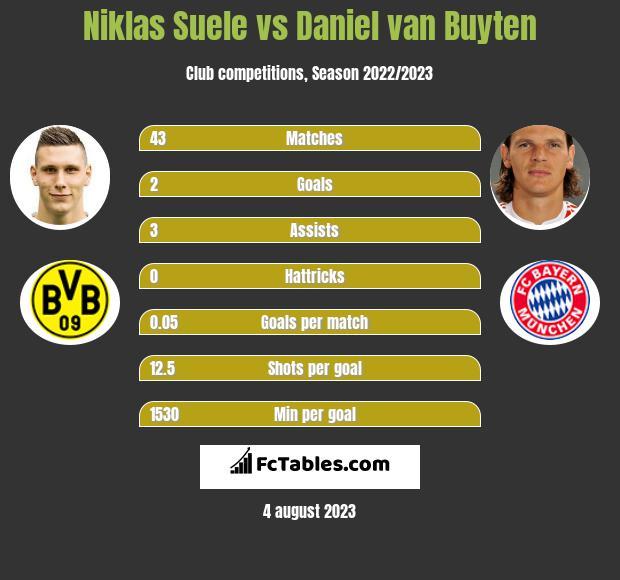 Niklas Suele vs Daniel van Buyten infographic