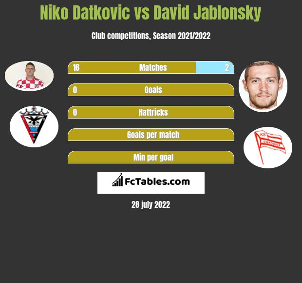Niko Datkovic vs David Jablonsky infographic
