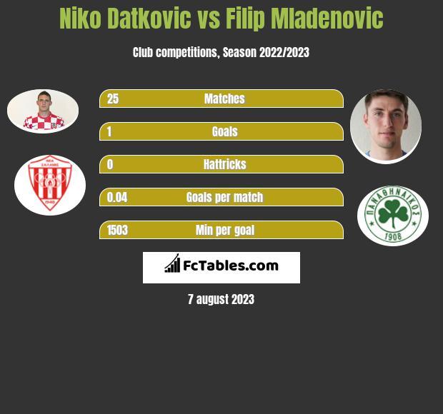 Niko Datkovic vs Filip Mladenovic infographic