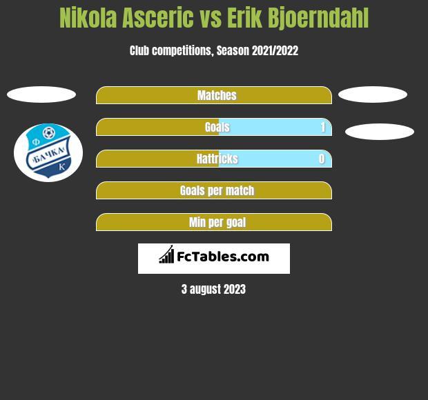 Nikola Asceric vs Erik Bjoerndahl h2h player stats