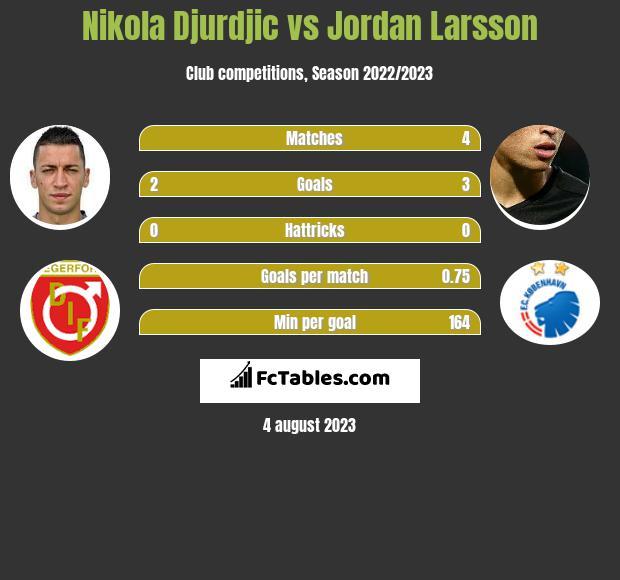 Nikola Djurdjic vs Jordan Larsson h2h player stats