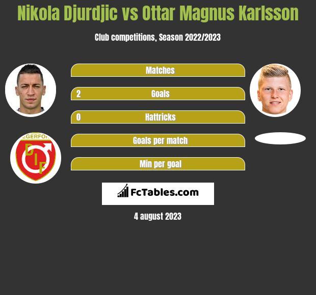 Nikola Djurdjic vs Ottar Magnus Karlsson h2h player stats