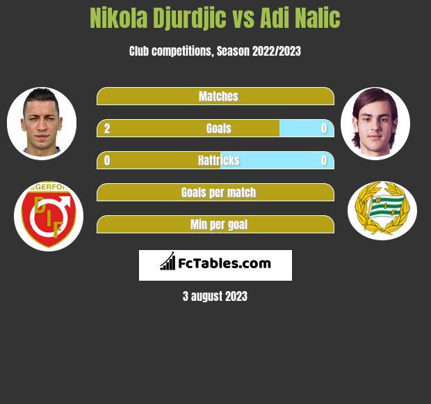 Nikola Djurdjic vs Adi Nalic h2h player stats