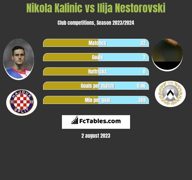 Nikola Kalinic vs Ilija Nestorovski h2h player stats