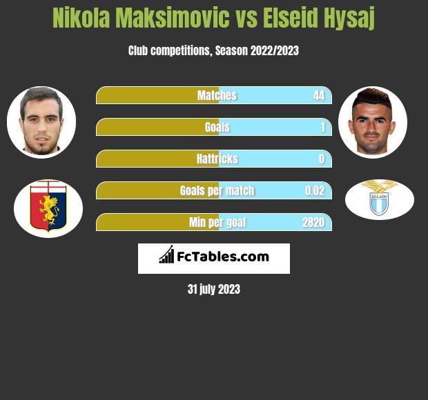 Nikola Maksimovic vs Elseid Hysaj infographic