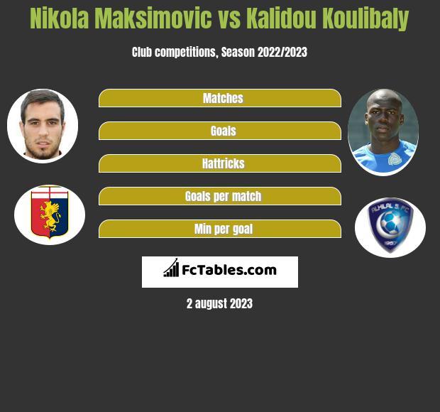 Nikola Maksimovic vs Kalidou Koulibaly infographic