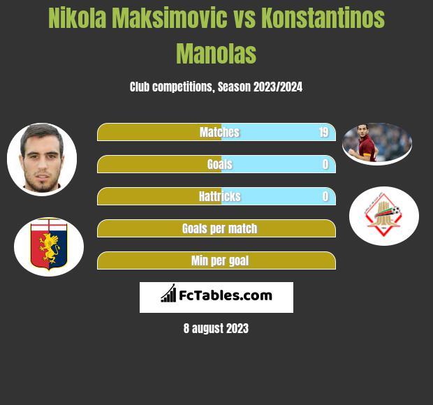 Nikola Maksimovic vs Konstantinos Manolas infographic