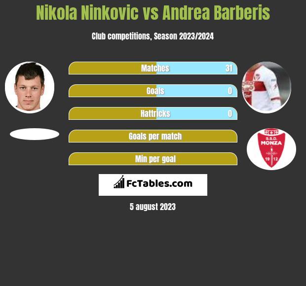Nikola Ninkovic vs Andrea Barberis infographic