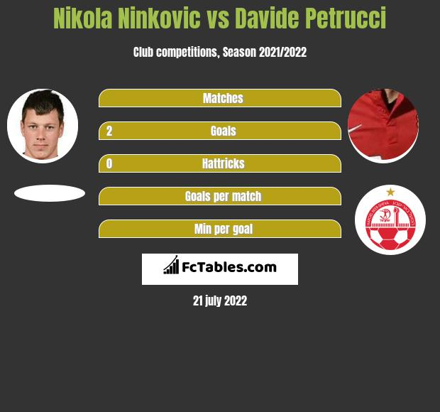 Nikola Ninkovic vs Davide Petrucci infographic