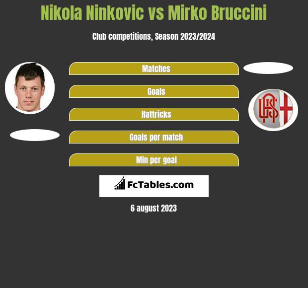Nikola Ninkovic vs Mirko Bruccini infographic