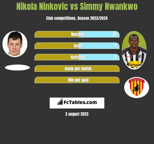 Nikola Ninkovic vs Simmy Nwankwo infographic