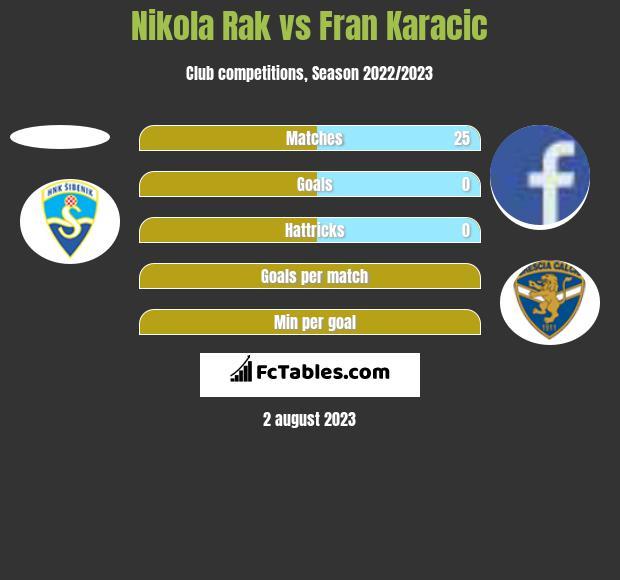 Nikola Rak vs Fran Karacic h2h player stats