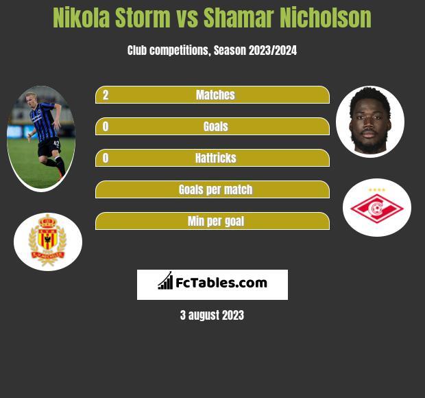 Nikola Storm vs Shamar Nicholson h2h player stats