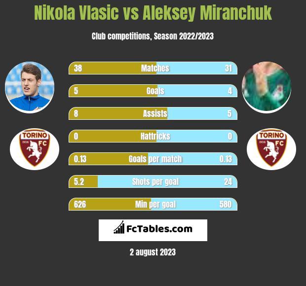Nikola Vlasic vs Aleksey Miranchuk h2h player stats